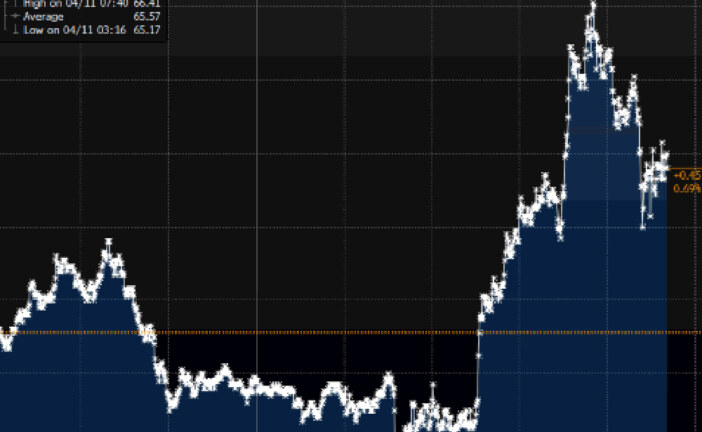 Oil just had a crazy spike after Trump threatens to fire missiles at Syria