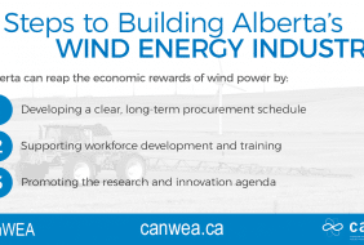 Three ways to fully capture the economic potential of Alberta's wind energy sector