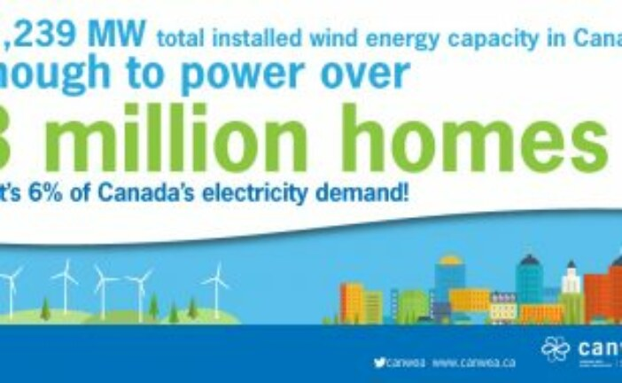 Wind Energy – A Climate-Fighting Crowd Favourite