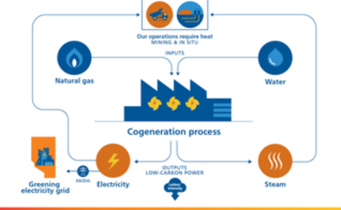 Suncor's cogeneration project is full steam ahead