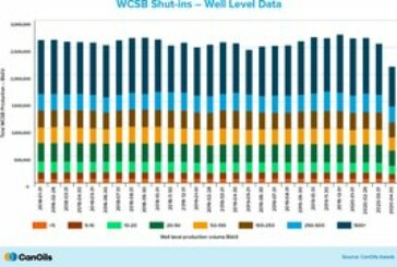 Three key insights into shut-in WCSB production: CanOils Assets