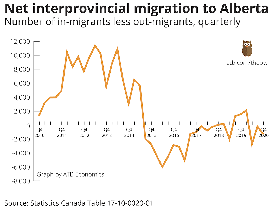 A chart shows Alberta's net interprovincial migration trends 2010. Last year, Alberta lost 2,152 more residents to other Canadian provinces than it gained.